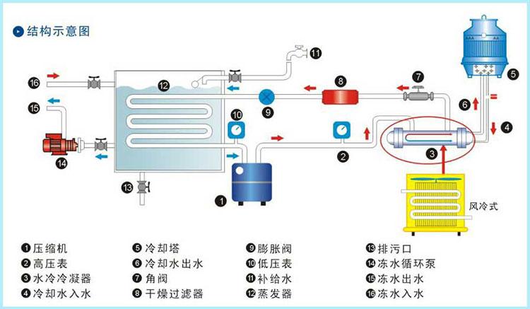 小型风冷箱式冷水机组原理图13662500751