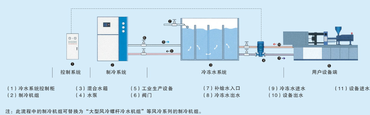 凌静空压机配套冷水机图13662500751